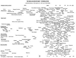 world history timeline timeline pinterest history timeline