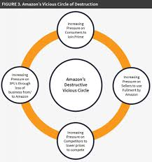 amazon demand forecast black friday building the everything store amazon u0027s cycles of creativity and