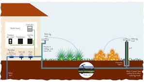 Sprinkler System Cost Estimate by Lawn Sprinkler System Cost Crafts Home
