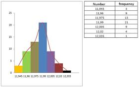 what is a frequency table how to create a histogram from a given frequency table mathematica