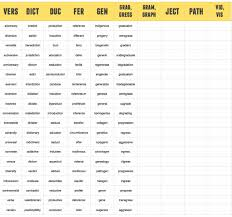 list of root words for the best root word list 200 new words in 10 minutes