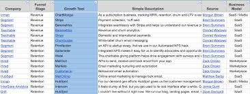 Time Study Spreadsheet 19 Companies Reveal Their Full Marketing Stacks W Spreadsheet