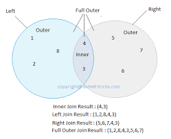 sql query join tutorial different types of sql joins