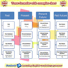 table of english tenses pdf structure of tenses in english grammar with exles tenses structure