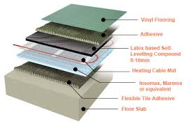 electric floor heating mats imposing on floor with regard to