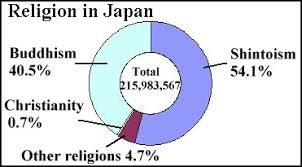 religion in japan and the irreligious japanese facts and details