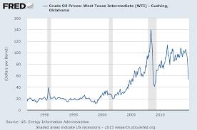 price of 2015 ne prices gas price development