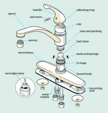 kitchen sink faucet leaking faucet repair service installation morning noon