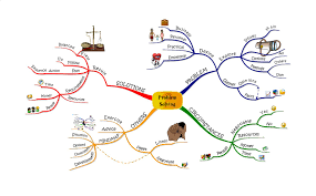 Blank Mind Map by Boost Your Creative Ability With U201cmind Maps U201d