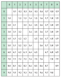 Probability Independent Events Worksheet Math Grade 7 Samples And Probability Lesson 9 Oer Commons