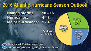 the blog noaa hurricane season predictions