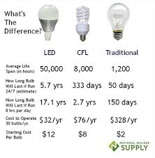 light rentals let led bulbs light the way to vacation rental savings