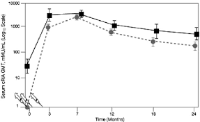 geometric titers of serum anti hpv 16 antibody levels measured