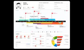 Free Visual Resume Templates How To Convert Linkedin Profile As Resume Cv Technology Speaks