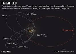 can a rogue planet really exist in the solar system
