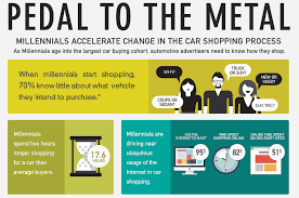 lexus cars autotrader autotrader survey says millennials lead the car buying revolution
