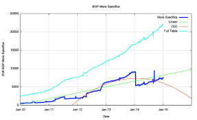 Bgp Route Map by Bgp In 2014 Blabs Apnic Net