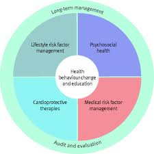 cardiac rehabilitation the bmj