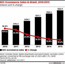 U S B2c E Commerce Volume 2015 Statistic 13 Best Marketing Stats Images On Info Graphics Social