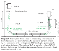 pvc conduit fill table emt conduit diagram wiring center