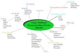 design thinking elements design thinking ilaria s blog