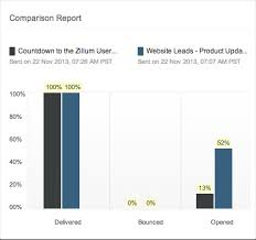 Email Marketing Report Template by Features Of Email Marketing Software Zoho Caigns