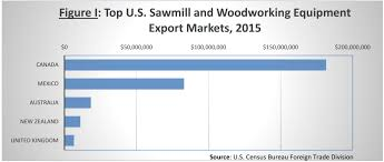u s woodworking equipment finds vibrant export market