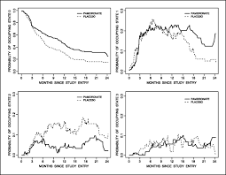 multistate analysis of skeletal events in patients with bone