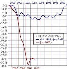 economists predict home value appreciation through 2017 to united states housing market correction wikipedia
