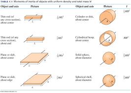 testing rotational motion lab guide mr crofoot u0027s website
