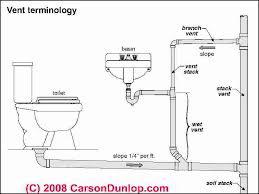 Home Plumbing System Basic Plumbing Venting Diagram Plumbing Vent Terminology Sketch