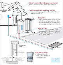 fibre broadband installation outside your home singtel