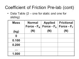 Friction Coefficient Table by Coefficient Of Friction Pre Lab Purpose U2013determine The Coefficient