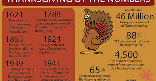 the center of math thanksgiving facts and figures