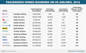 United Airline Stock Overbooking Flights Is Good For Consumers Business Insider