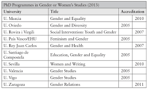 Stable In Spanish by Women U0027s Studies And English Studies In Spain From Democracy To