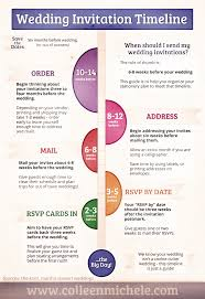 when should wedding invites be sent images wedding and party