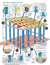screen porch building plans how to build a screened in patio family handyman
