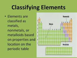Metalloid Periodic Table Metalloids Location On The Periodic Table Periodic Tables