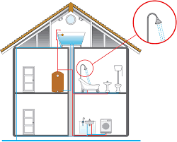 mains water pressure boosting