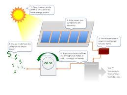solar home energy overview get solar com