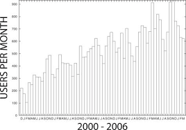 Meme Figures - usage of meme at the nbcr web server the plot shows the number of