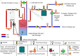 hydronic heating and domestic water boiler system techs review