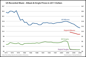 the understatement album prices