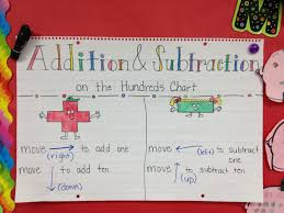 math hundreds chart addition and subtraction on the hundreds chart anchor chart