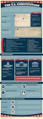this infograpic highlights the 3 main branches of the u s