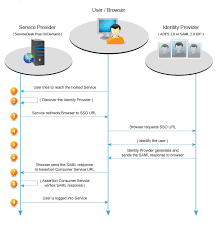 ls plus customer service active directory integration ldap authentication using saml