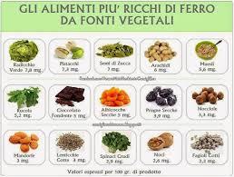 alimentazione ferro basso l anemia mediterranea come combatterla con la dieta