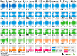 cheapest us states to live in got 1 million to retire here s how long it will last in every u s