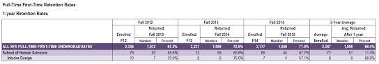 Average Salary For An Interior Designer Interior Design Of Human Sciences Sfasu